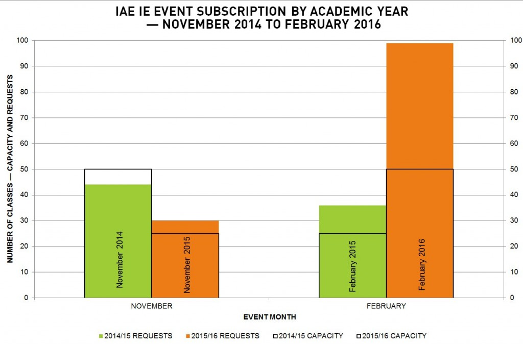 I'm an Engineer IE class requests and capacity by academic year — November 2014 – February 2016