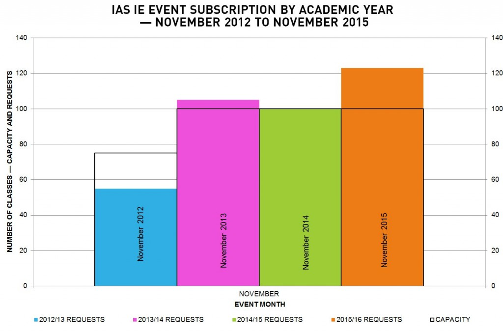 I'm a Scientist IE class requests and capacity by academic year — November 2012 – November 2015