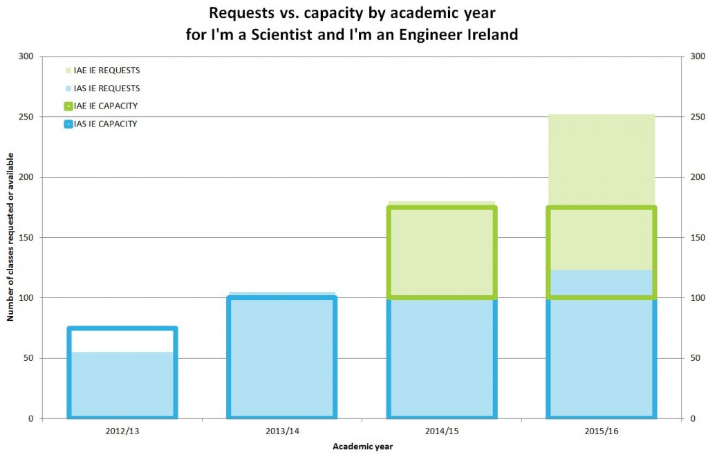 I'm a Scientist and I'm an Engineer IE combined class requests and capacity by academic year — November 2012 – February 2016